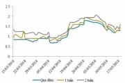 NHNN hút ròng trở lại sau 4 tuần bơm ròng, lãi suất liên ngân hàng giảm