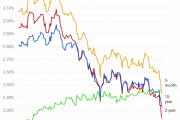 Hiện tượng đường cong lợi suất trái phiếu bị đảo ngược ngụ ý điều gì?